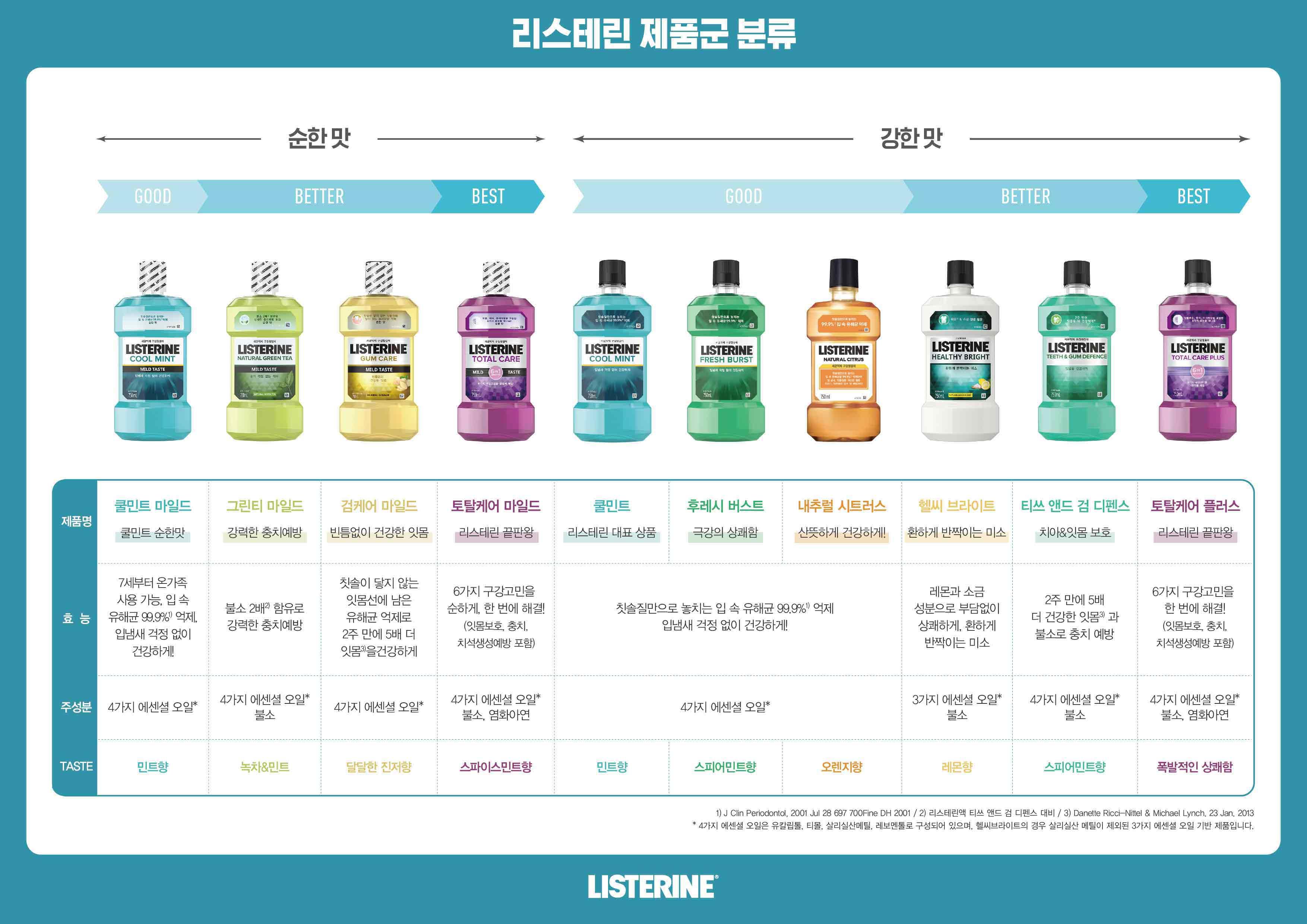 listerine-product-chart.jpg